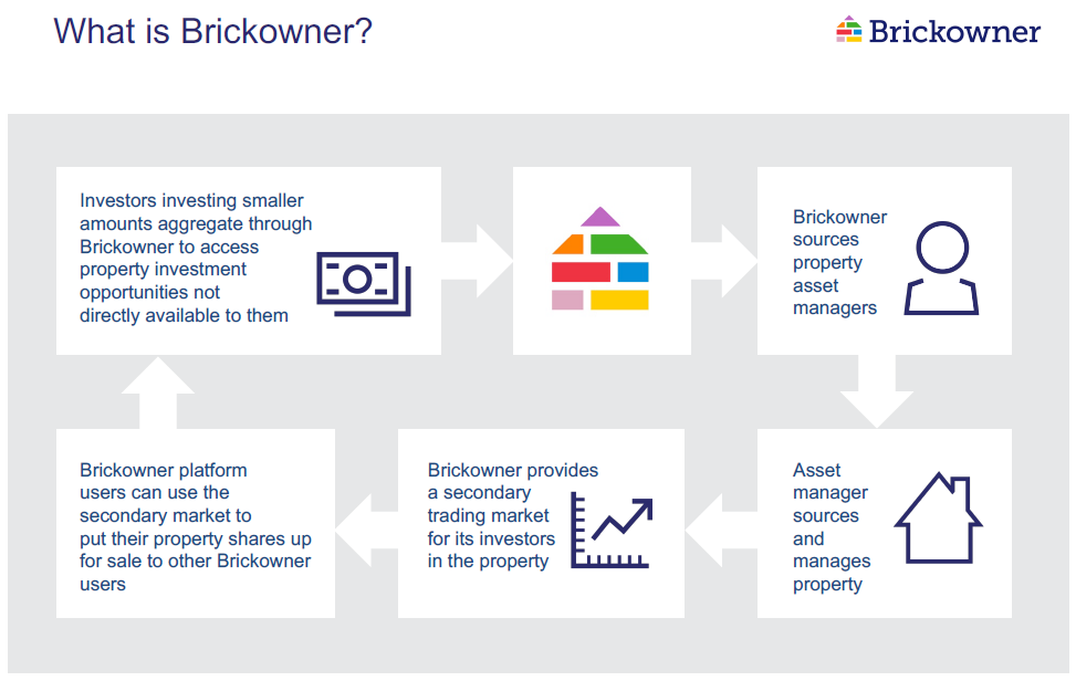 Brickowner Investment Process